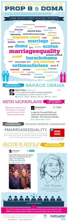 """Twitter & Marriage Equality? Top tweets came from President Obama and Seth MacFarlane; Kennedy was the most mentioned Supreme Court Justice; and """"marriageequality"""" was the most-used term."""