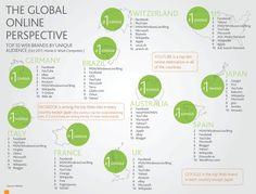 The Global Online Perspective   (via briansolis.com).   Hoe zou 't in NL zijn?