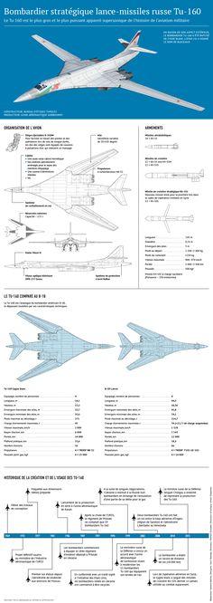 Infographie Tupolev Tu-160