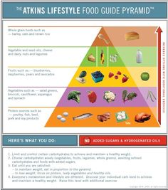 Atkins Food Pyramid  I can't believe how much better I feel on this meal plan compared to others I have tried.