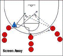 Screening, Screen-Away Drill - Coach's Clipboard #Basketball Coaching