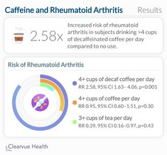 A study found a 2.58x increased risk of rheumatoid arthritis in subjects drinking more than 4 cups of decaffeinated coffee per day compared to no use. Caffeine In Tea, Decaf Coffee, Coffee Drinks, Coffee Cups, Rheumatoid Arthritis, Drinking, It Hurts, Study, Chart
