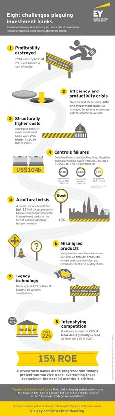 #EY looks at the eight challenges plaguing investment banks.  Investment banking is an industry in crisis. A raft of incremental change programs is doing little to address the issues.