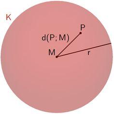Punkt P innerhalb Kugel K