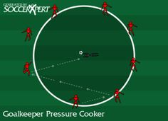 Soccer Goalkeeper, soccer goalkeeping drill, soccer keeper drills, soccer keepers