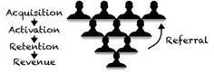 L'Entonnoir du Lean Marketing | Le blog de Waltermelon