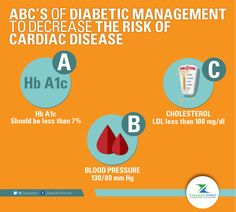 ABC's of Diabetic management to decrease the risk of cardiac disease: A. Hb A1c – gives an rough assessment of blood sugar control of the past 3 months. It should be less than 7% B. Blood pressure of 130/80 mm Hg C. Cholesterol – LDL less than 100 mg/dl  #Health#Healthcare