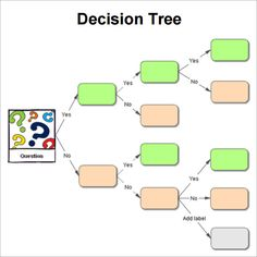 This colorful decision tree features boxes and arrows that lead from ...