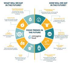 Blog - Reimagine Food