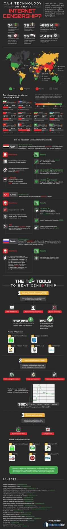 Can Technology Outsmart Internet Censorship? #infographic #Internet #Technology