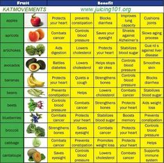 Juicing Vegetables & Fruit  Another Great Chart! What's in your ingredients?  https://www.facebook.com/JUICING101