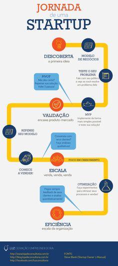 Infográfico Customer Development-01