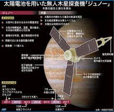 【図解】太陽電池を用いた無人木星探査機「ジュノー」
