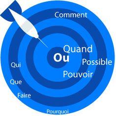 """Sur votre mur #Facebook ne dites pas Pourquoi, mais """"où"""" et """"quand"""" #Reseauxsociaux"""