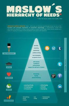 Maslow's Hierarchy and Social Media