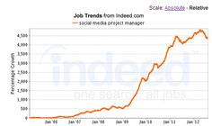 Building a Social Media Team: The Project Manager aka MY JOB