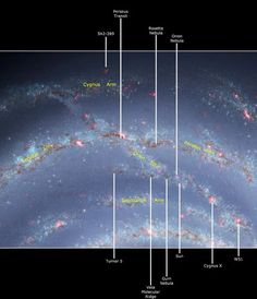 Do you know where our solar system is? In one of the Orion´s arms.