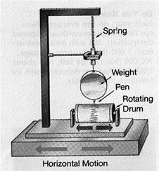 seismograph pendulum