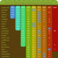 Seed Germination - Temperature Chart