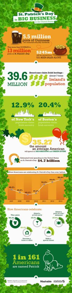 Here's how Americans celebrate St. Patrick's Day.