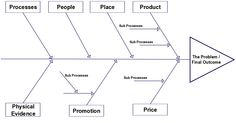 A fishbone diagram template that can be used in the sales process a fishbone diagram template that can be used in the marketing planning the 7 ps ccuart Choice Image