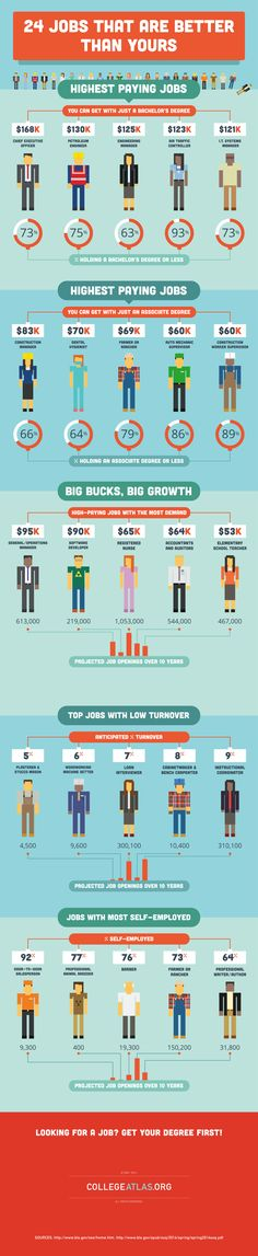 24 Jobs That Pay the Big Bucks  On the hunt for a new gig and hoping to find something with a little more payoff? If you're up for a career change, you may be in luck.  The infographic below has compiled the some of the highest paying jobs out there, some that you can even get with only a bachelor's degree! You can learn about their salaries, projected job openings, and turnover rate—and even find a great job that allows you to work for yourself!