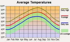 Average temperatures in Charlotte, NC Crime, Flagler Beach, Weather And Climate, Climate Change, Cold Weather, Jobs, San Jacinto, Coeur D'alene, Traverse City