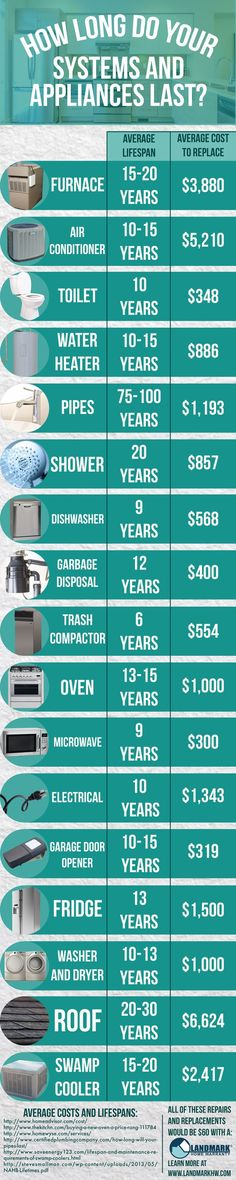 This infographic shows you how long your systems and appliances last - and which ones you probably need to protect with a home warranty!: