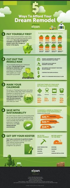 """Home Remodeling Costs Ready for a fabulous home improvement, but not ready for a hefty price? Our Ways to Afford Your Dream Remodel"""" infographic provides tips on sp - Home Remodeling Diy, Basement Remodeling, Home Renovation, Remodeling Costs, Kitchen Renovations, Basement Ideas, Home Improvement Loans, Home Improvement Projects, Home Projects"""