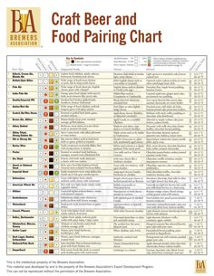 Infographics - Craft Beer And Food Pairing Chart