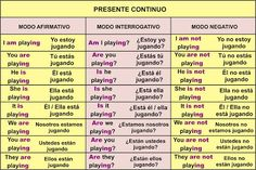 Presente Continuo o Progresivo | Aprender Inglés Fácil