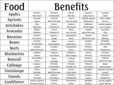Balanced Nutrition for Life, Benefits of Fruits & Vegetable -