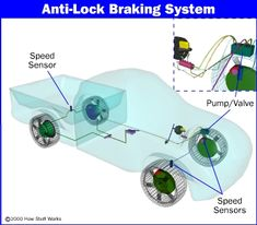Feedback Loop - Anti-Lock Braking Systems are an example of a positive feedback loop. before ABS drivers who slammed on their brakes in an emergency would often crash as the wheels locked and the tires slipped. In reaction designers created ABS to slow down for the driver. As a result many drivers now recklessly stop faster from a higher speed.