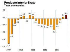 Evolución del PIB español en tasa trimestral de 1T 2009 a 4T 2013