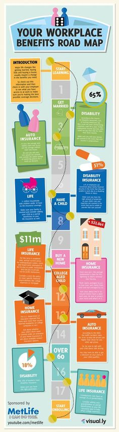 Employee benefits can be overwhelming, but this cool infographic lays out the basics of life insurance, auto insurance, disability and the rest, and how/when to update them!