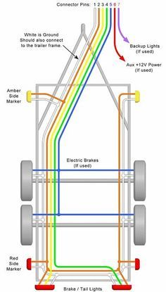 Trailer Wiring Diagram – Lights, Brakes, Routing, Wires & Connectors. Need a trailer wiring diagram? This page has wire diagrams for many electric options