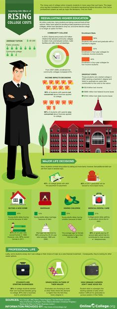 Rising College Cost #INFOGRAPHIC