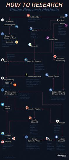 How to Research: Online Research Methods[INFOGRAPHIC] #online #research #methods
