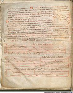 Musica Enchiriadis ca. 900 Digitale Bibliotheek - München