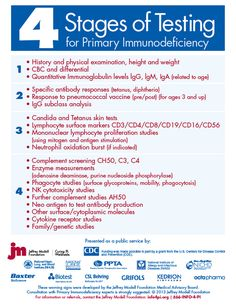 4 Stages of Testing for Primary Immunodeficiency