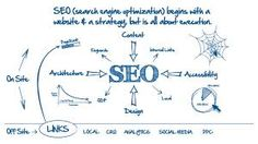 SEO is the process of affecting the visibility of a website or a web page in a search engine's