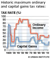 Long Term & Short Term Capital Gains Tax Rate for 2013, 2015: http://capitalgainstaxrate.jigsy.com/entries/general/long-term-short-term-capital-gains-tax-rate