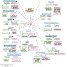 Diferencias entre investigacion cuantitativa y cualitativa: mapa conceptual