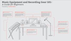 Infographic on the essential recording studio gear for beginners