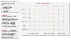 De invloed van klantenservice op klantbeleving | Marketingfacts
