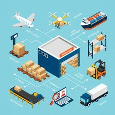 Buy Logistics Isometric Infograhics by macrovector on GraphicRiver. Colorful isometric logistics infographics with warehouse and equipment for storage and delivery on blue background Isometric Art, Isometric Design, 3d Modellierung, Research Poster, Transportation Services, Future Transportation, Warehouse Design, Box Building, Packers And Movers