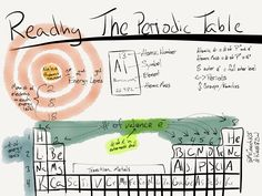 Science Sketchnote Reading the Periodic Table