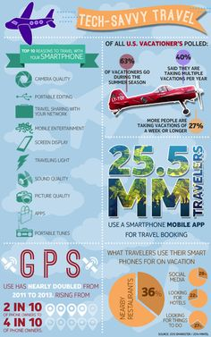 Top 10 reasons to travel with your smart phone