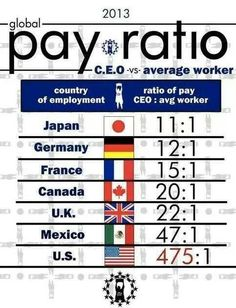 There is something wrong in the US to have such a disparity with the rest of the world which ultimately hurts the average worker all due to selfish greed. Greed, Social Issues, Social Justice, Economics, Just In Case, Thoughts, Feelings, Words, Working Class