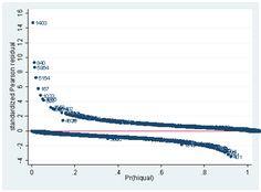 dissertation - logistic regression